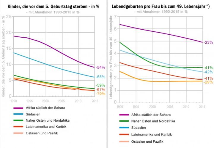 grafik-geburtenkindersterblichkeit-neu