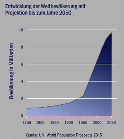 wpp-2015-weltbevoelkerung-bis-2050